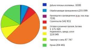 Структура МСБ Краснодарского края, млн руб. (данные ОПОРА России, прогноз на 2016г.)